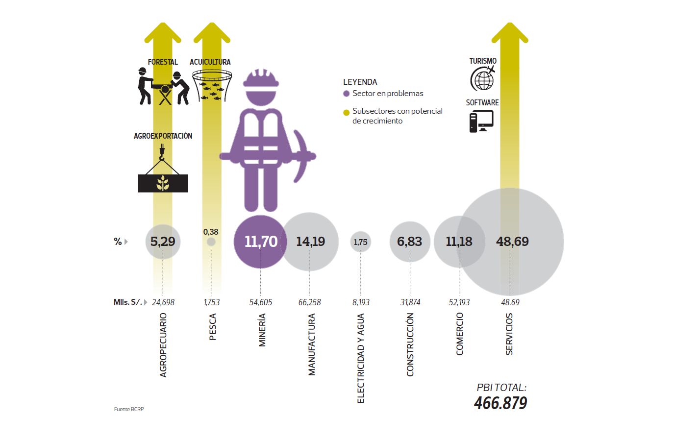 sectores-industriales-peru